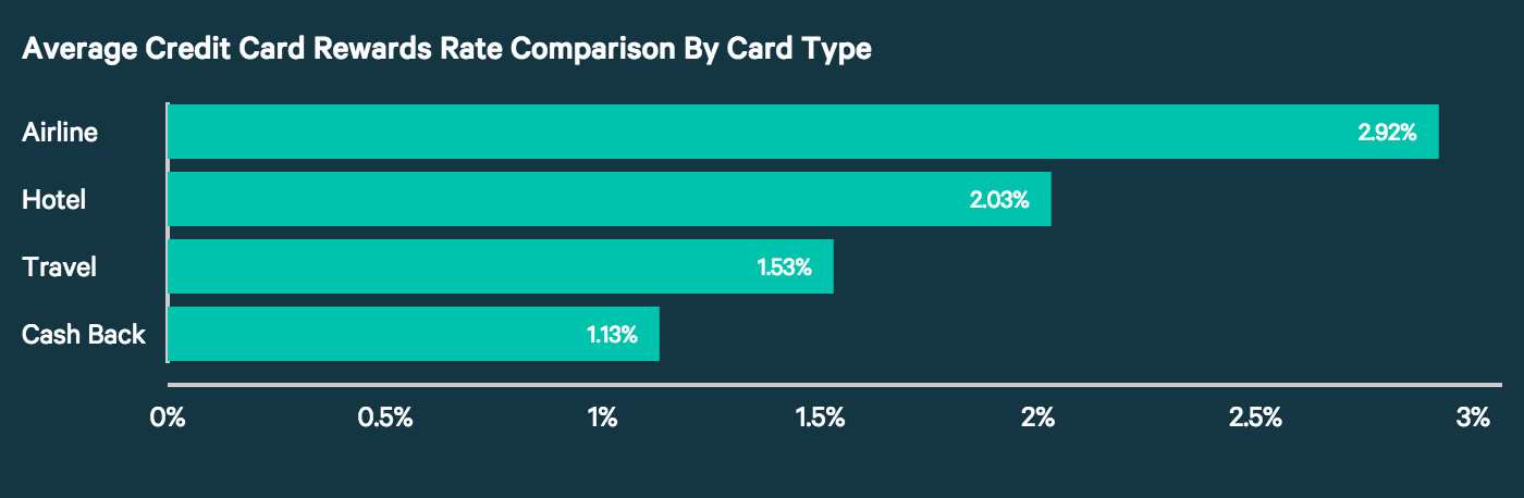 Graph comparing credit cards by different rewards rates.