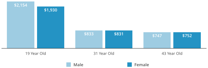 Graph of car insurance premiums by gender