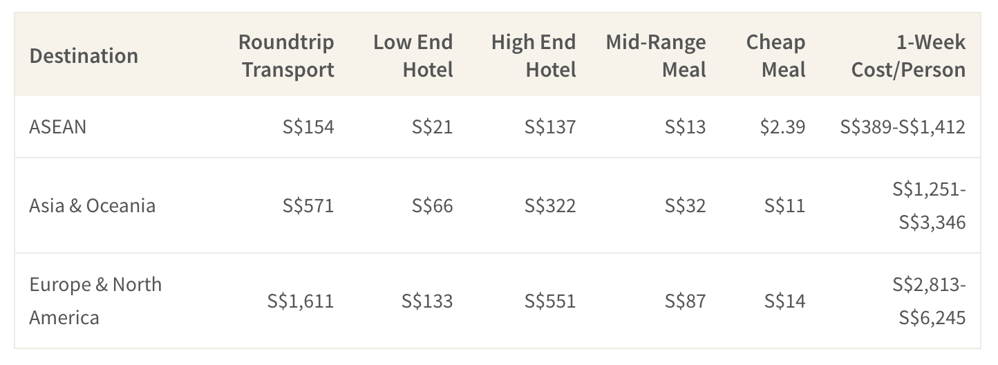 This table shows the average price of hotel and flight accommodations for one person for a 1 week trip to different regions