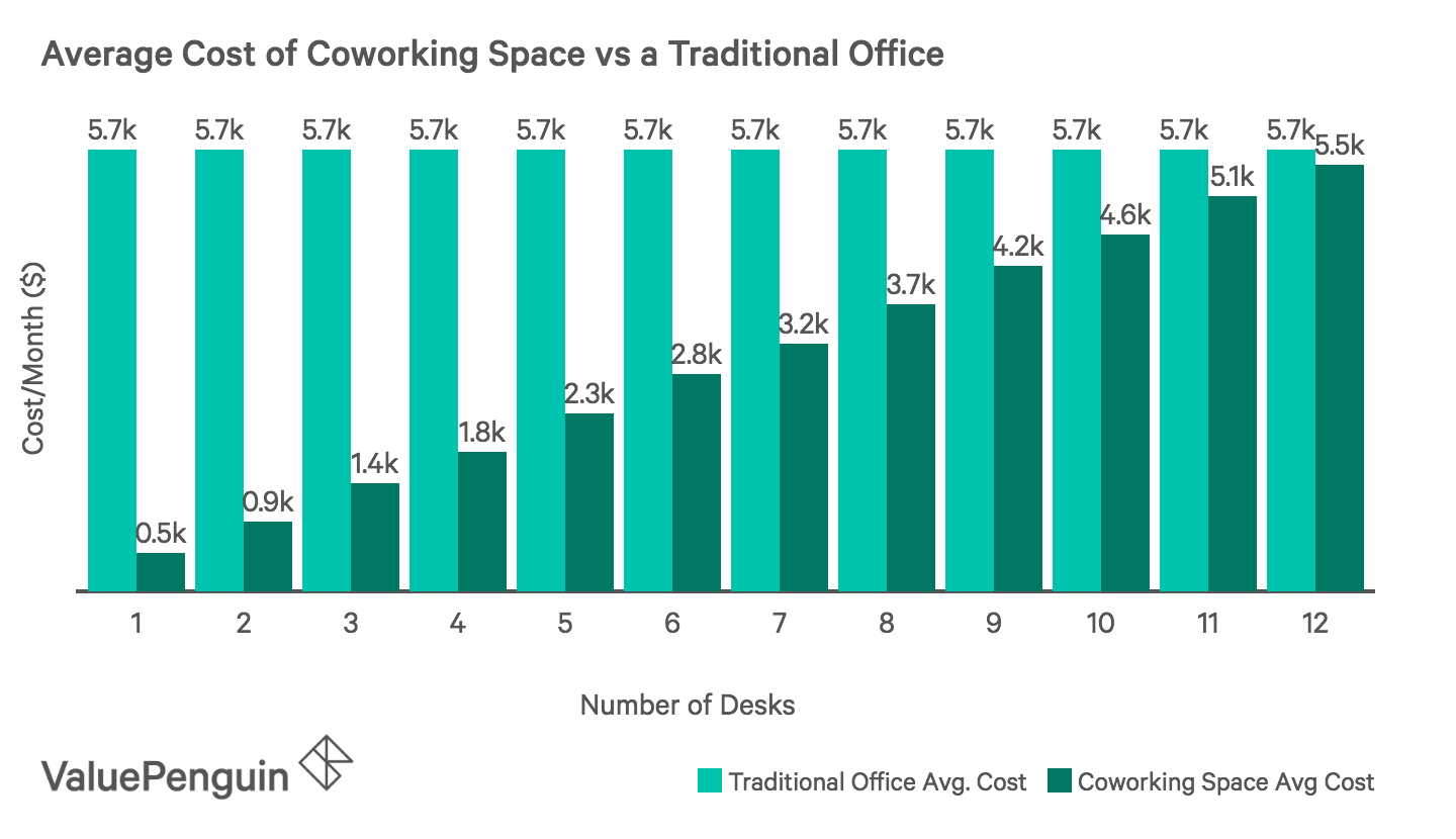 Average cost of a co-working space versus a traditional office