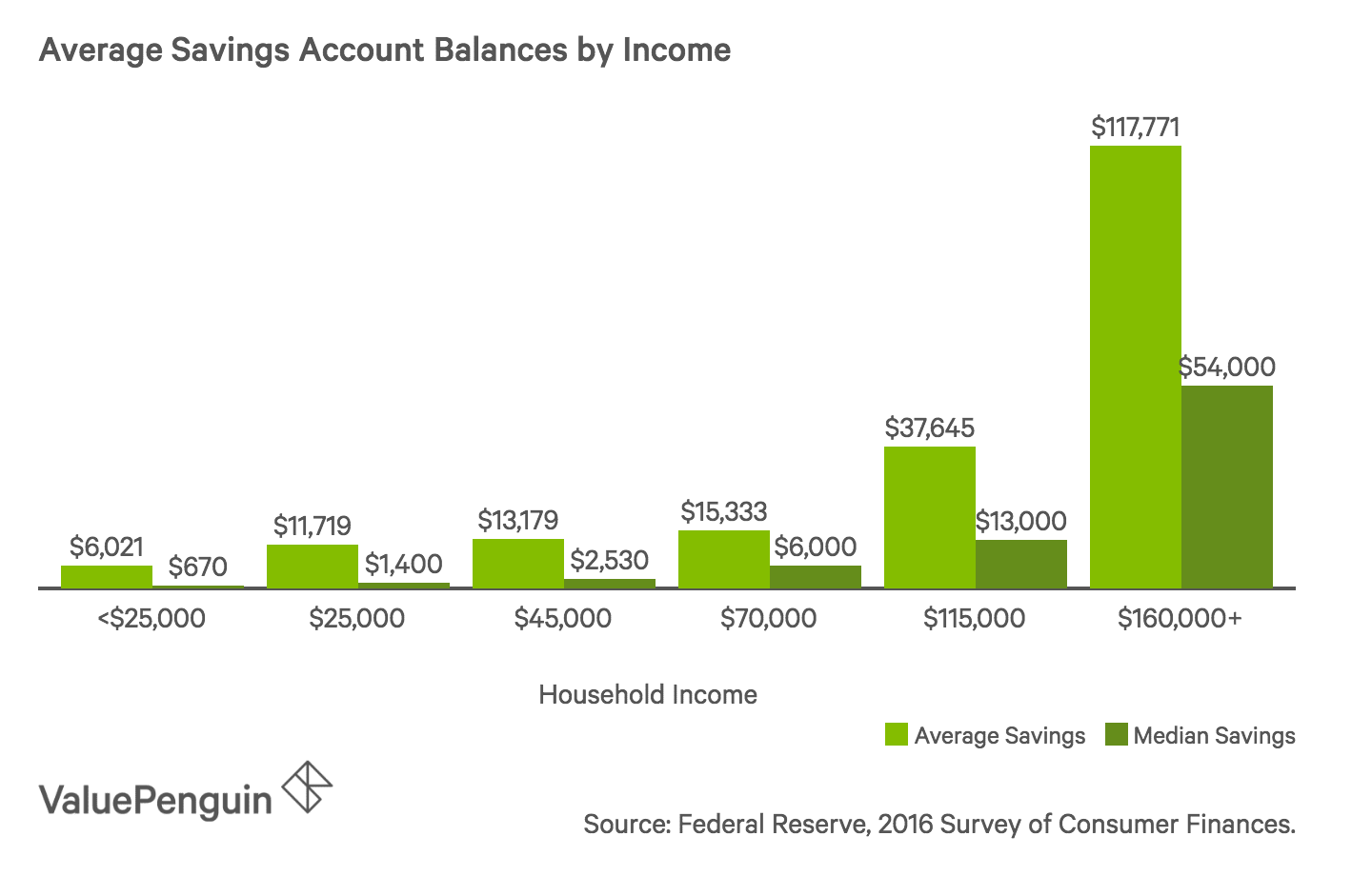 Bar chart showing average and median savings account balances for different income bands