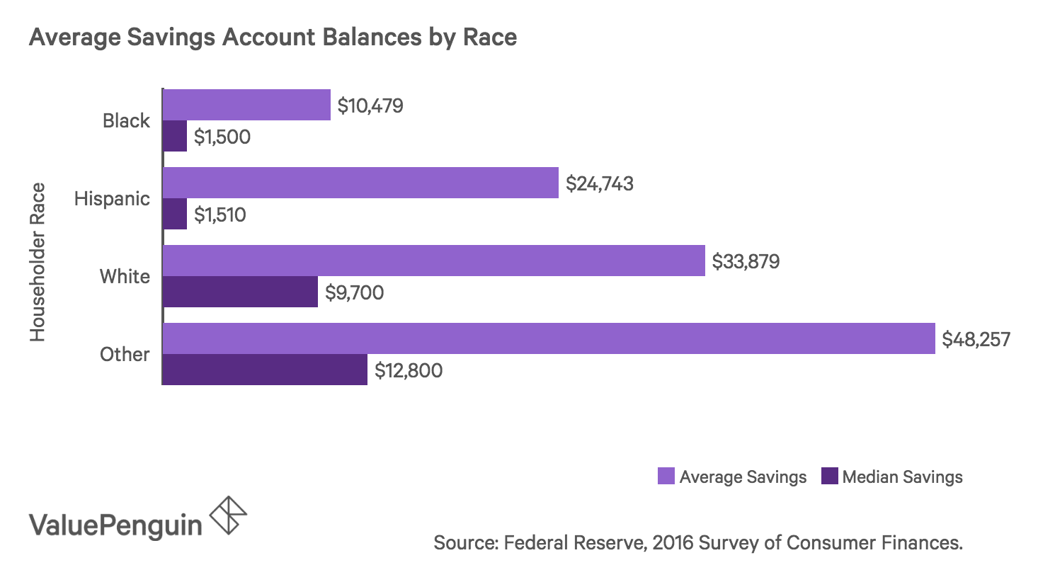 Bar chart showing average and median savings account balances for different ethnic groups