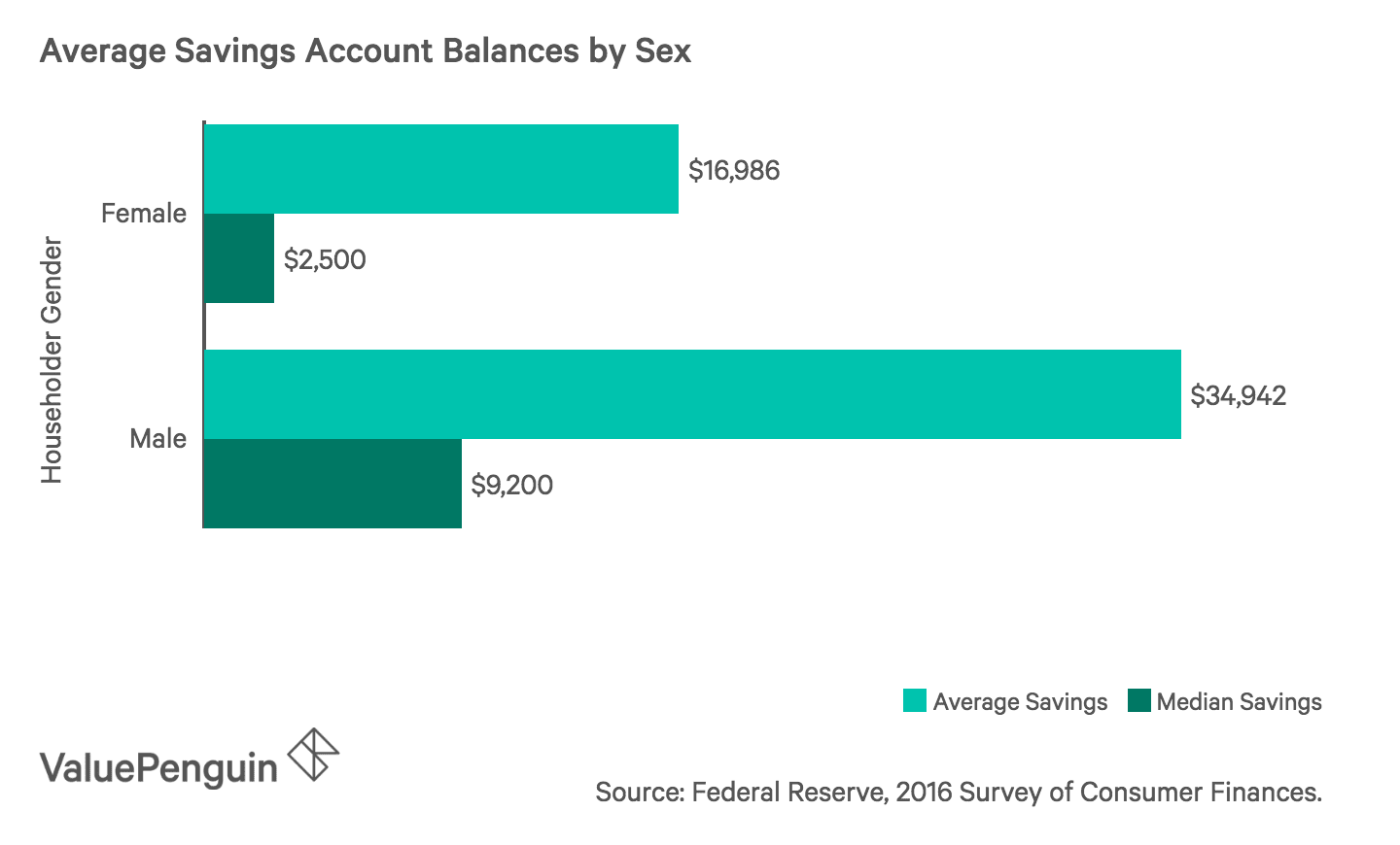 Bar chart showing average and median savings account balances for male and female householders
