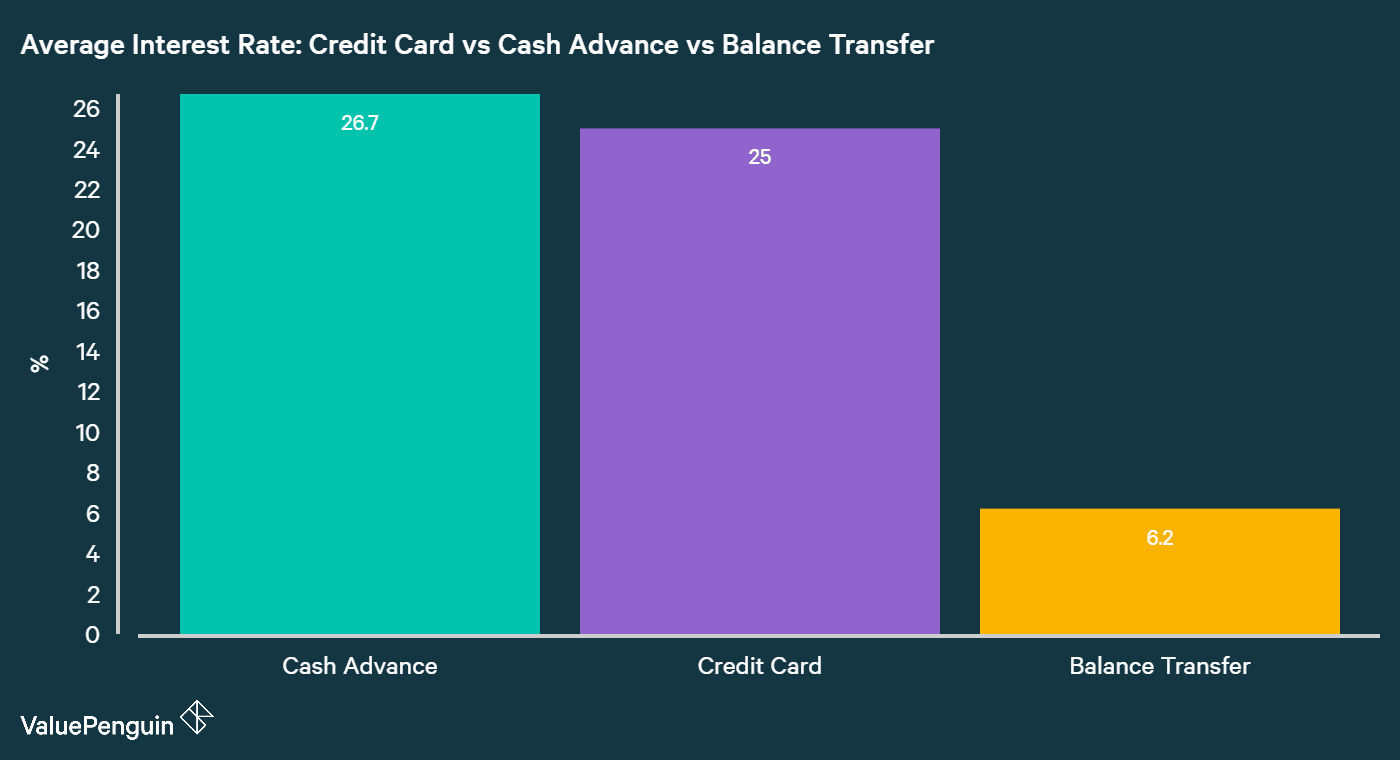 comparing the average interest rates of credit card debt, cash advance and balance transfers in Singapore