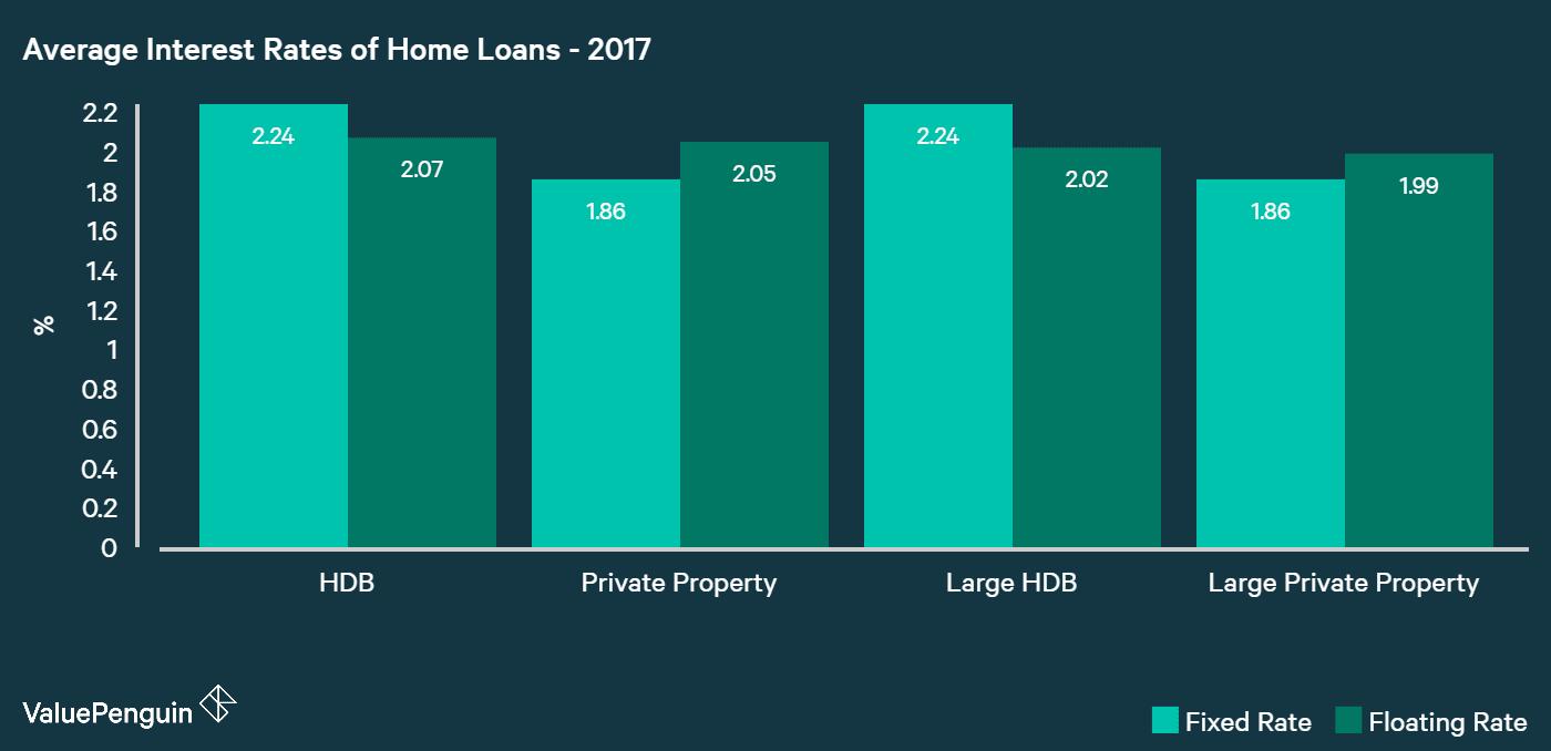 best home loans 2017 | valuepenguin singapore