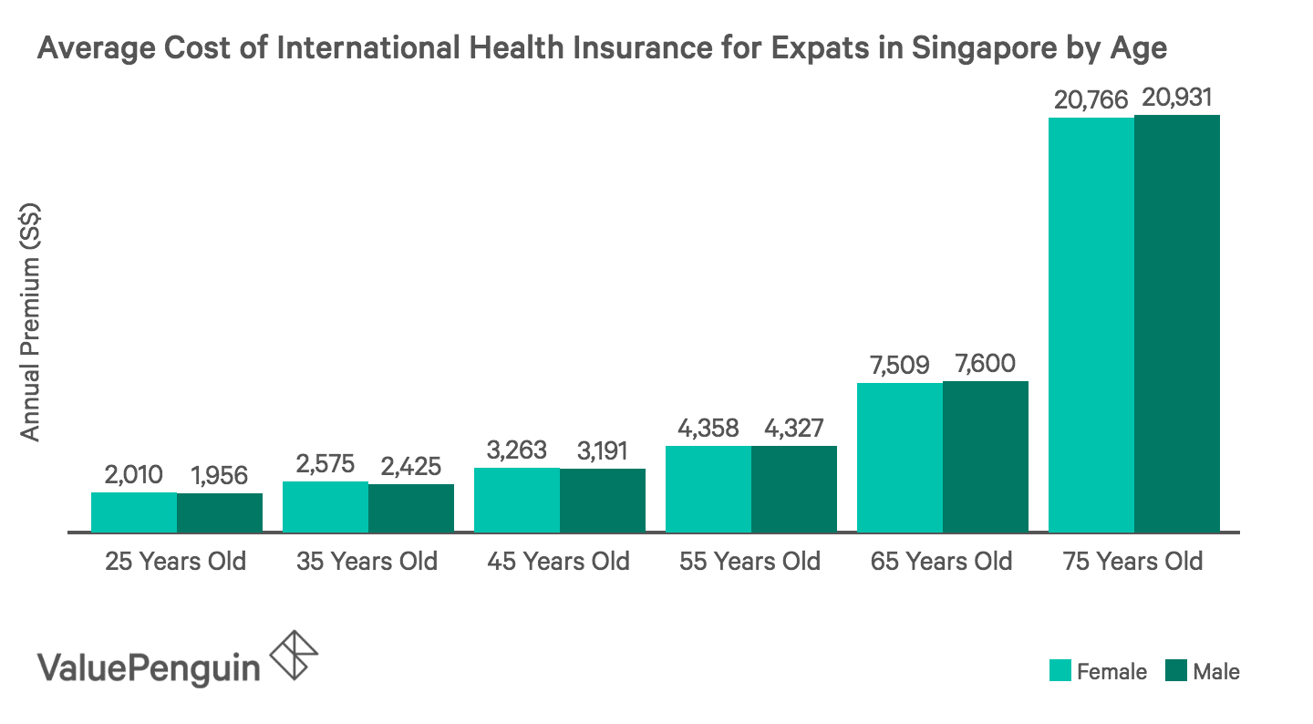 This graph shows the average cost of an international health insurance policy by age and gender for an Expat living in Singapore