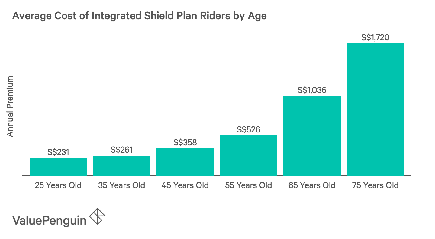 This graph shows the average cost of an Integrated Shield Plan rider by age