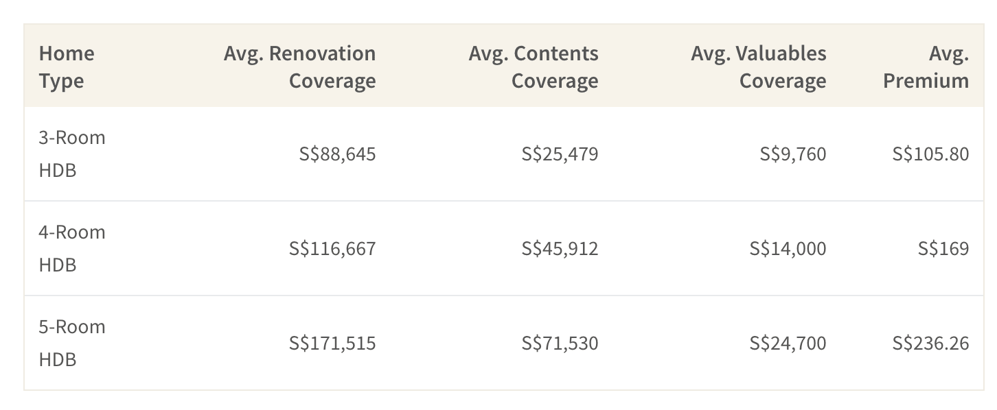 This table shows the average home insurance benefits and premiums for HDB flats in Singapore