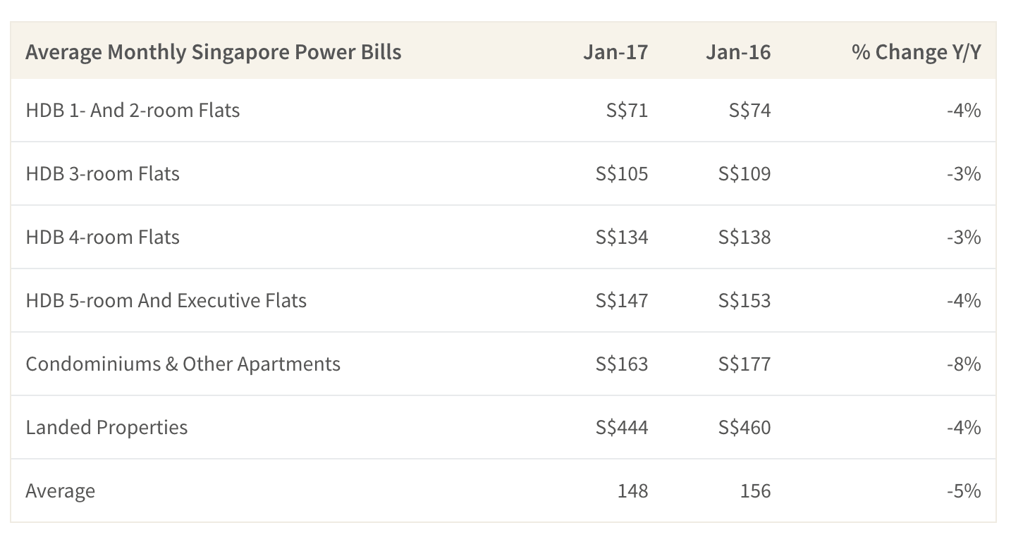 This table shows the average cost of SP bills by housing type