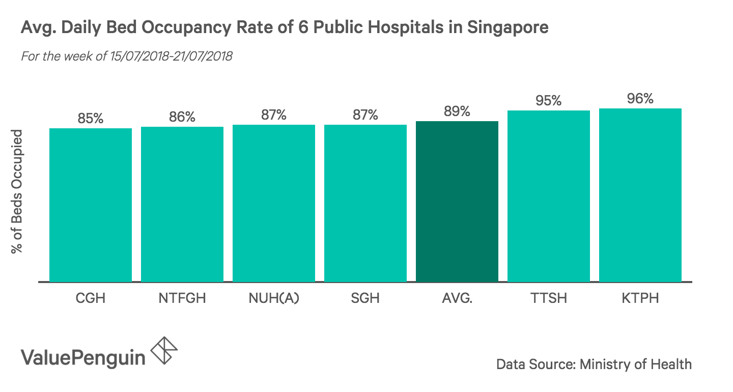 This graph shows the daily Bed Occupancy Rate for 6 hospitals in Singapore