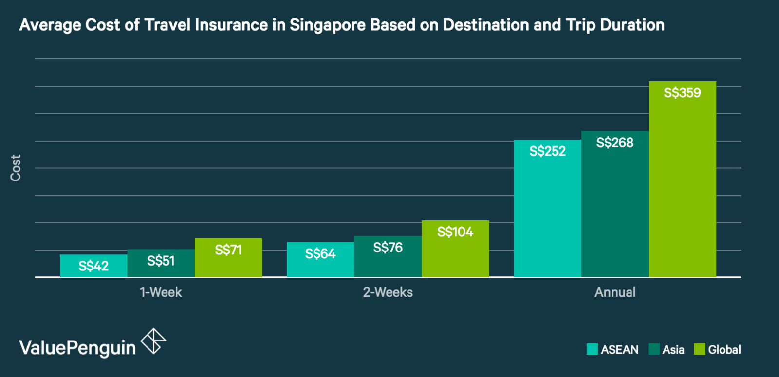 This graph shows the average cost of travel insurance by region and length of trip