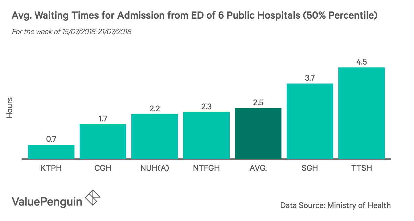 This graph shows the average wait time of admission from ED of 6 hospitals in Singapore