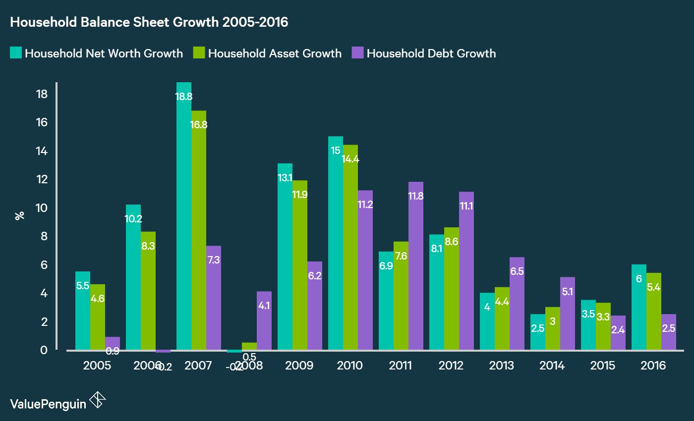 Graph showing growth of household balance sheet from 2005 to 2016 for an average Singaporean household by different categories like household debt, household asset and household net worth