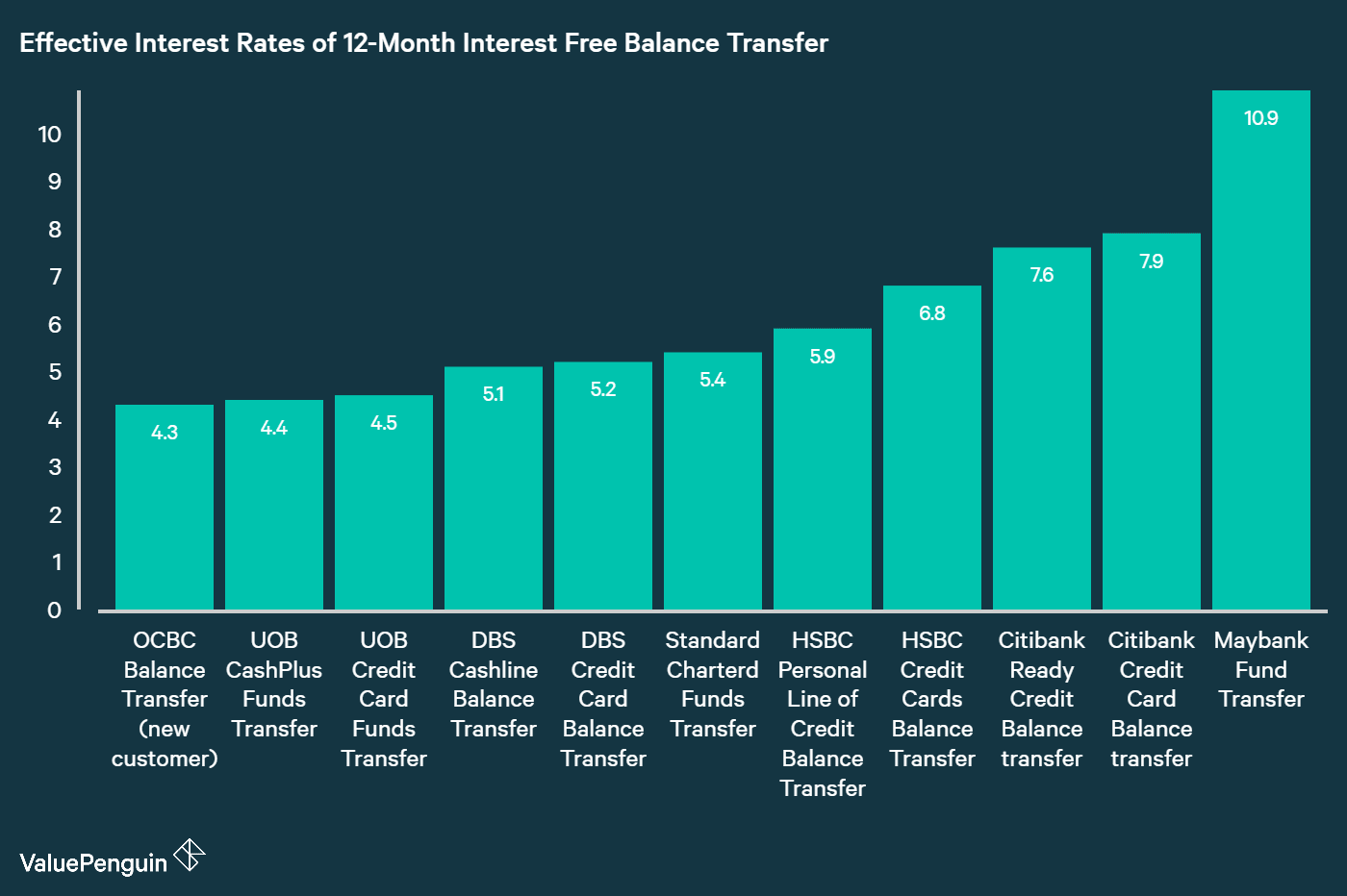 graph of effective interest rates of best balance transfers in Singapore by each bank for a 12-month interest rate free product