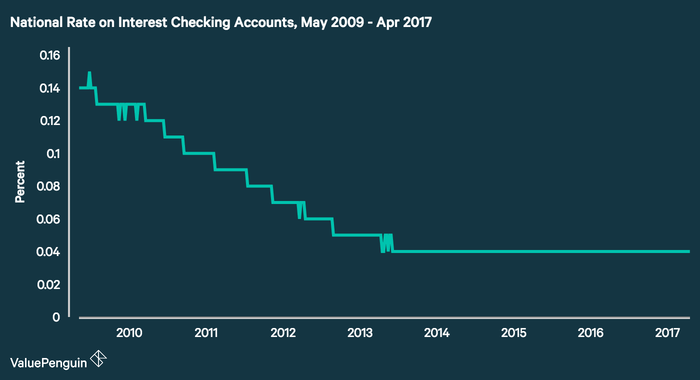 Average checking account interest rates 2018 valuepenguin line graph of the average rate for interest checking accounts based on weekly surveys of 1betcityfo Images