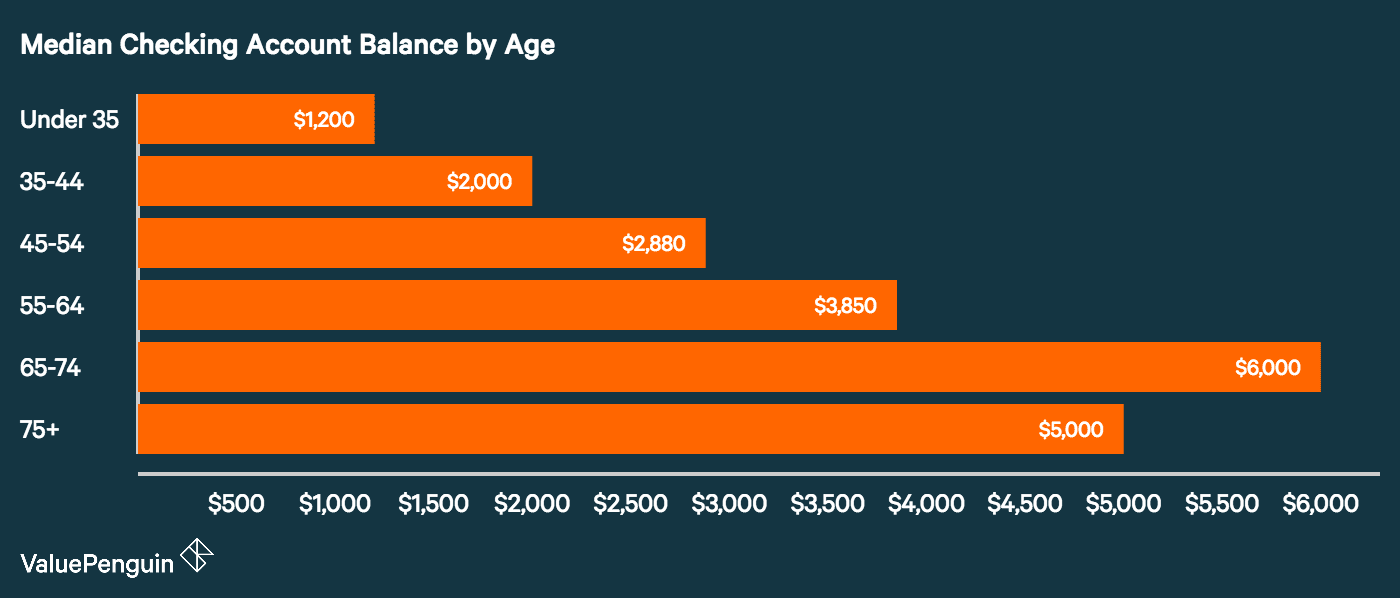 Bar graph of checking account balances for different age groups in the U.S.