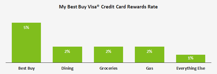 My Best Buy Visa Card Who Can Benefit From It Credit Card