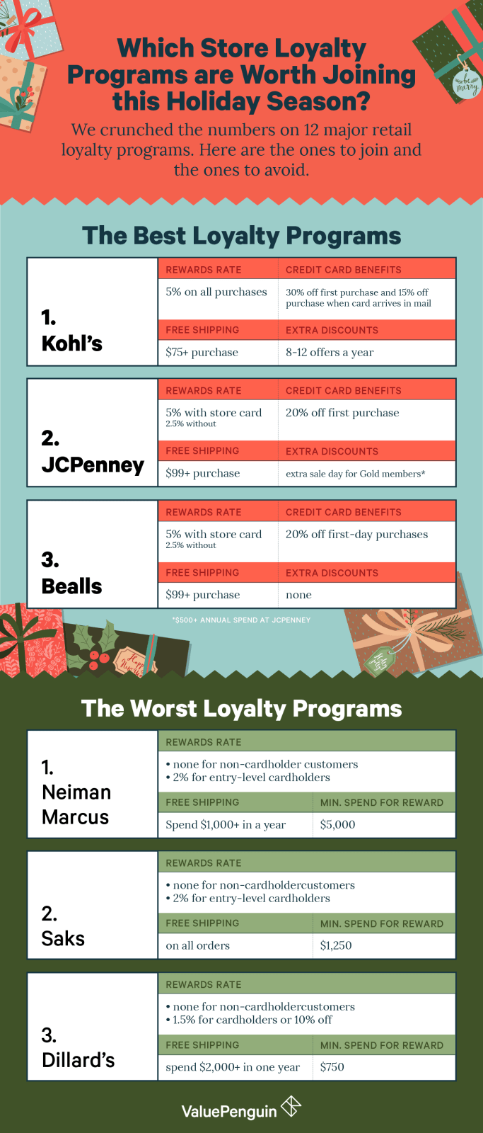The best and worst shopping loyalty programs
