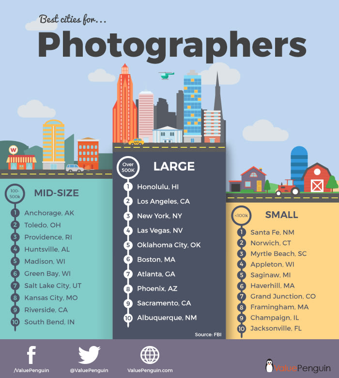 Best Cities for Photographers - ValuePenguin