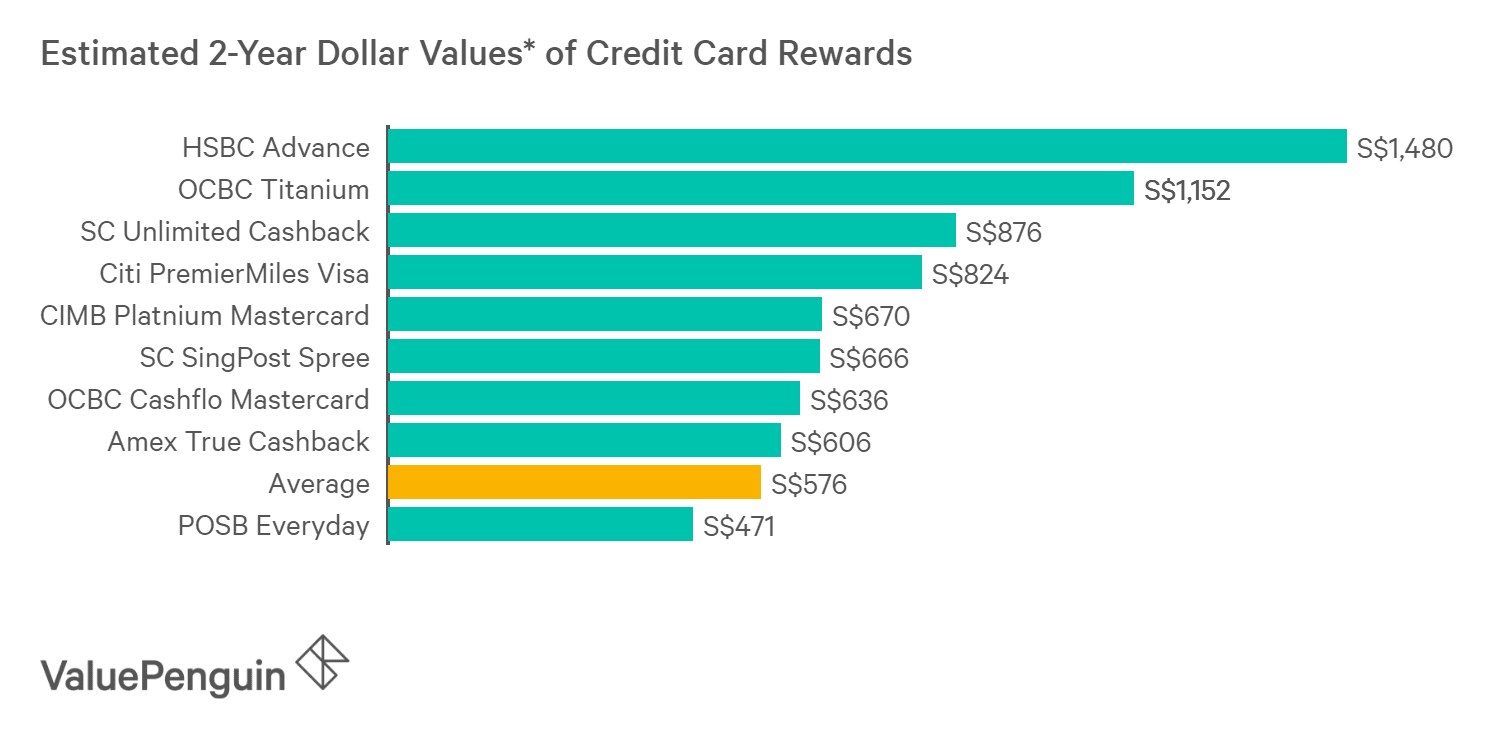 A graph displaying how best credit cards for medical expenditures compare to one another in terms of their rewards