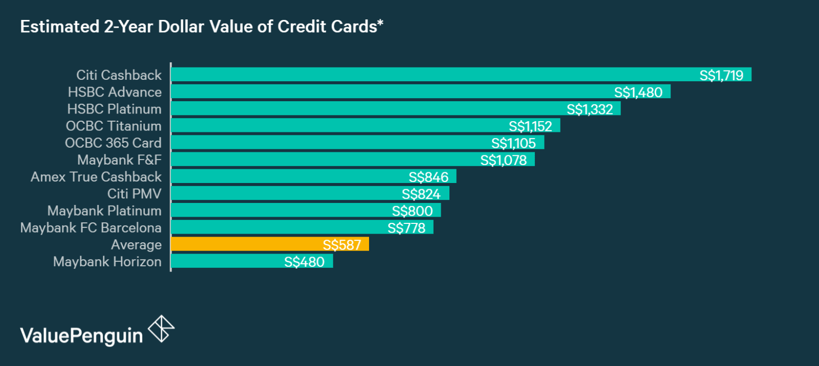 A graph displaying how the best credit cards for expats and low income foreigners compare to one another in terms of their rewards