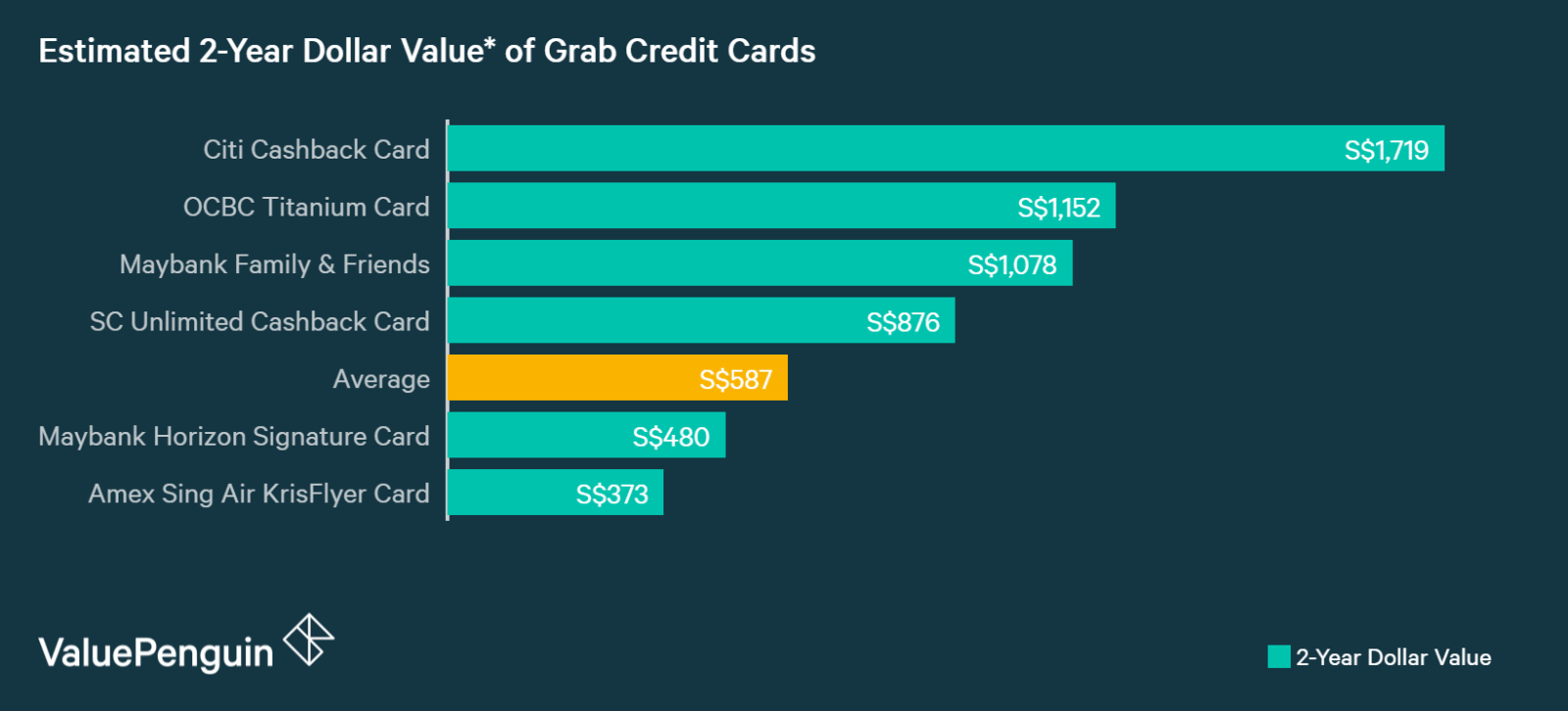 A graph displaying how best credit cards for Grab rides compare to one another in terms of their rewards