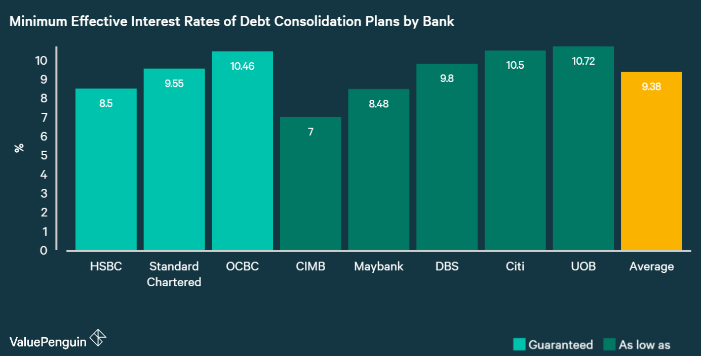 This graph compares the effective interest rates of the best debt consolidation loan offer from each bank in Singapore