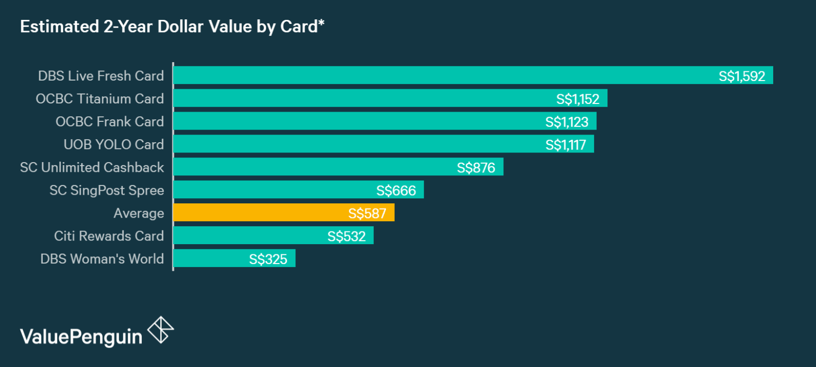 A graph displaying how best online shopping credit cards compare to one another in terms of their rewards