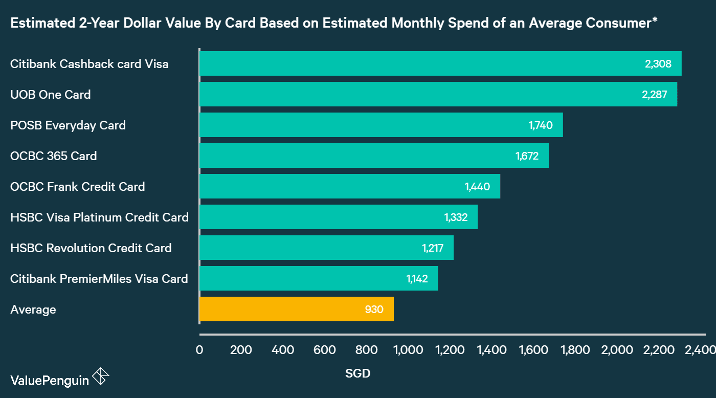 A graph displaying how best petrol discount credit cards compare to one another in terms of their rewards