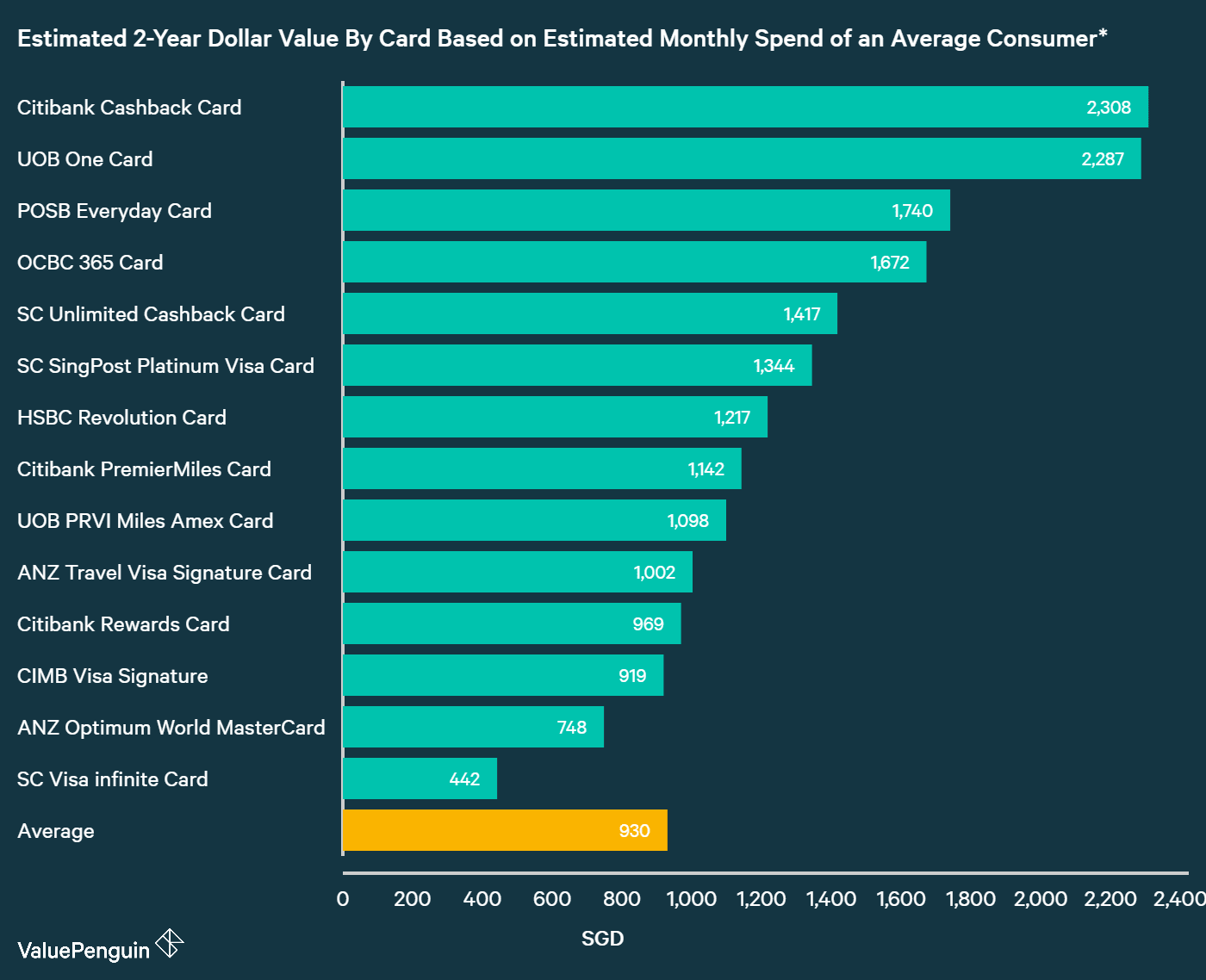 A graph displaying how best rewards credit cards compare to one another in terms of their rewards