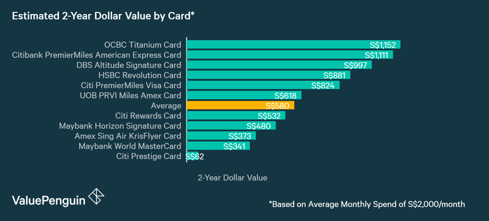 A graph displaying how Citi PremierMiles Card compares to other cards in Singapore in terms of their rewards