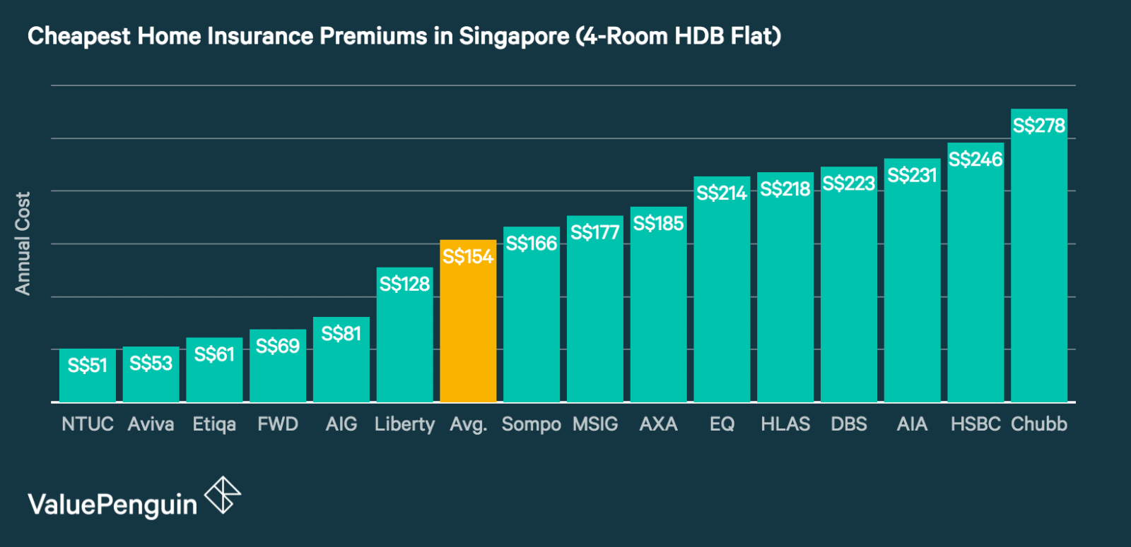 this graph compares the average cost of home insurance in Singapore for 4-room HDB flats from major insurance companies