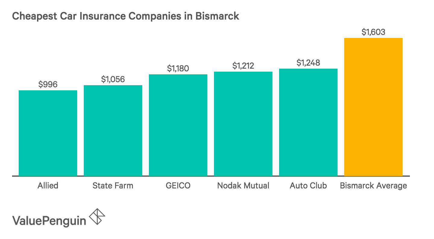 Chart of the Five Cheapest Car Insurance Companies in Bismarck