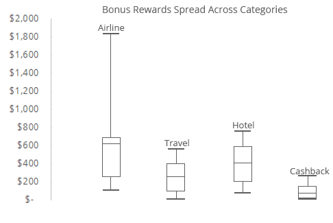 This graph shows the wide range between total bonuses across the different categories of rewards credit cards