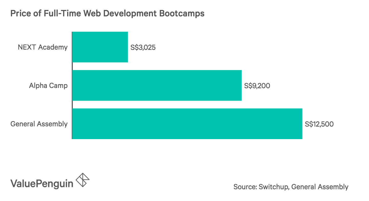 Price of Full-Time Web Development Bootcamps