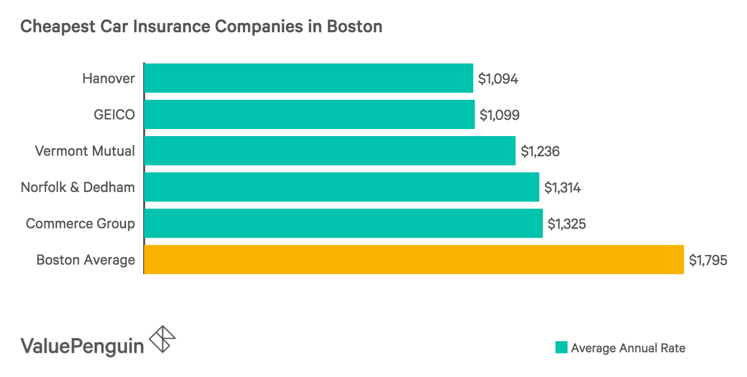 Chart of The Five Cheapest Car Insurance Companies in Boston