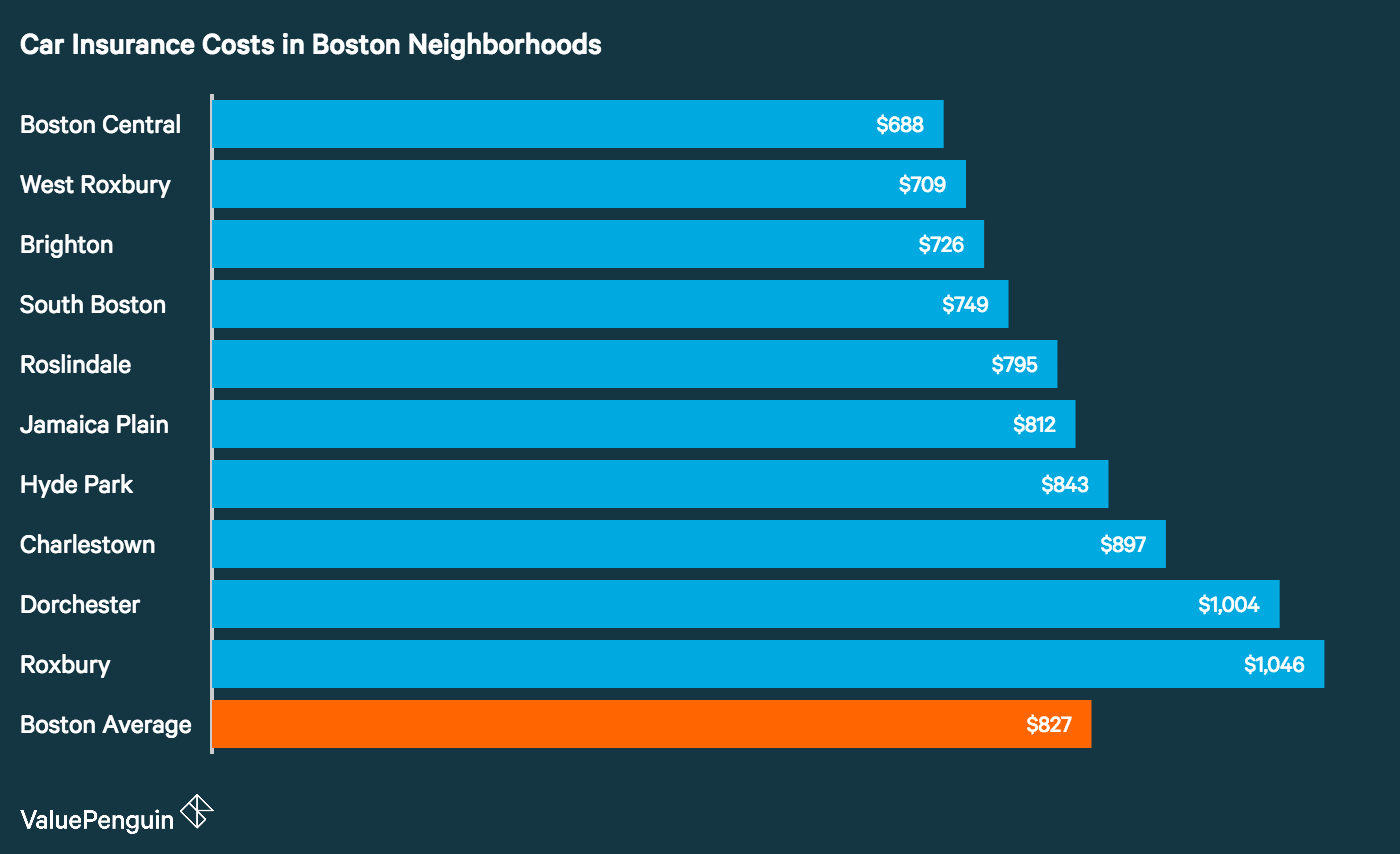 Graph shows how car insurance differs across different Boston neighborhoods