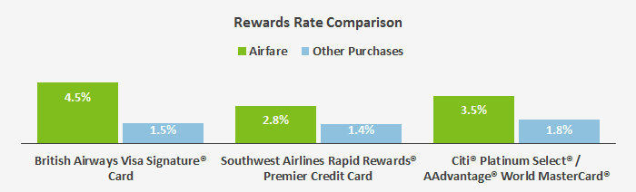 This graph compares the rewards rate earned on various types of purchases between the British Airways and two other airline credit cards