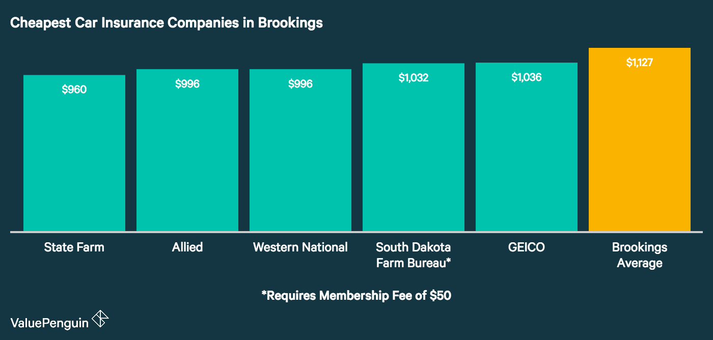 This graph shows the five companies with the most affordable car insurance rates in Brookings, and compares them to the city's average cost of insurance. These five insurers are Western National Insurance, State Farm, Mid-Century (a Farmers insurance affiliate), GEICO, and Farm Bureau Mutual*.