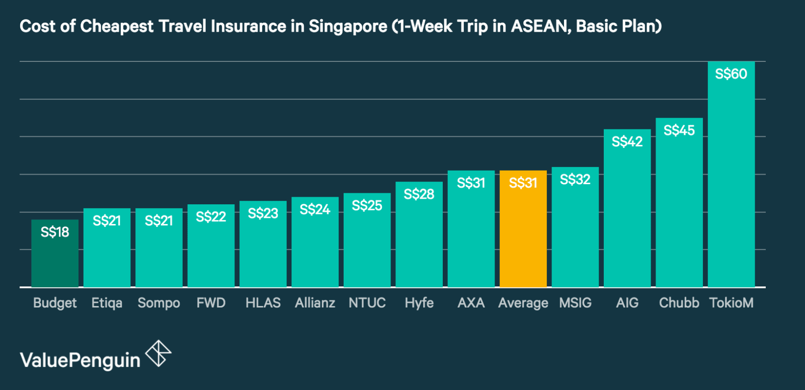 This graph compares the price of all the major travel insurance policies in Singapore for a 1-week trip in the ASEAN region in order to help consumers find the cheapest travel insurance for their trip. Budget Direct currently offers the cheapest travel insurance plan on the market for this kind of trip with its Basic Plan.