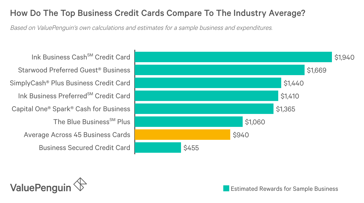 Comparison of the best business credit cards