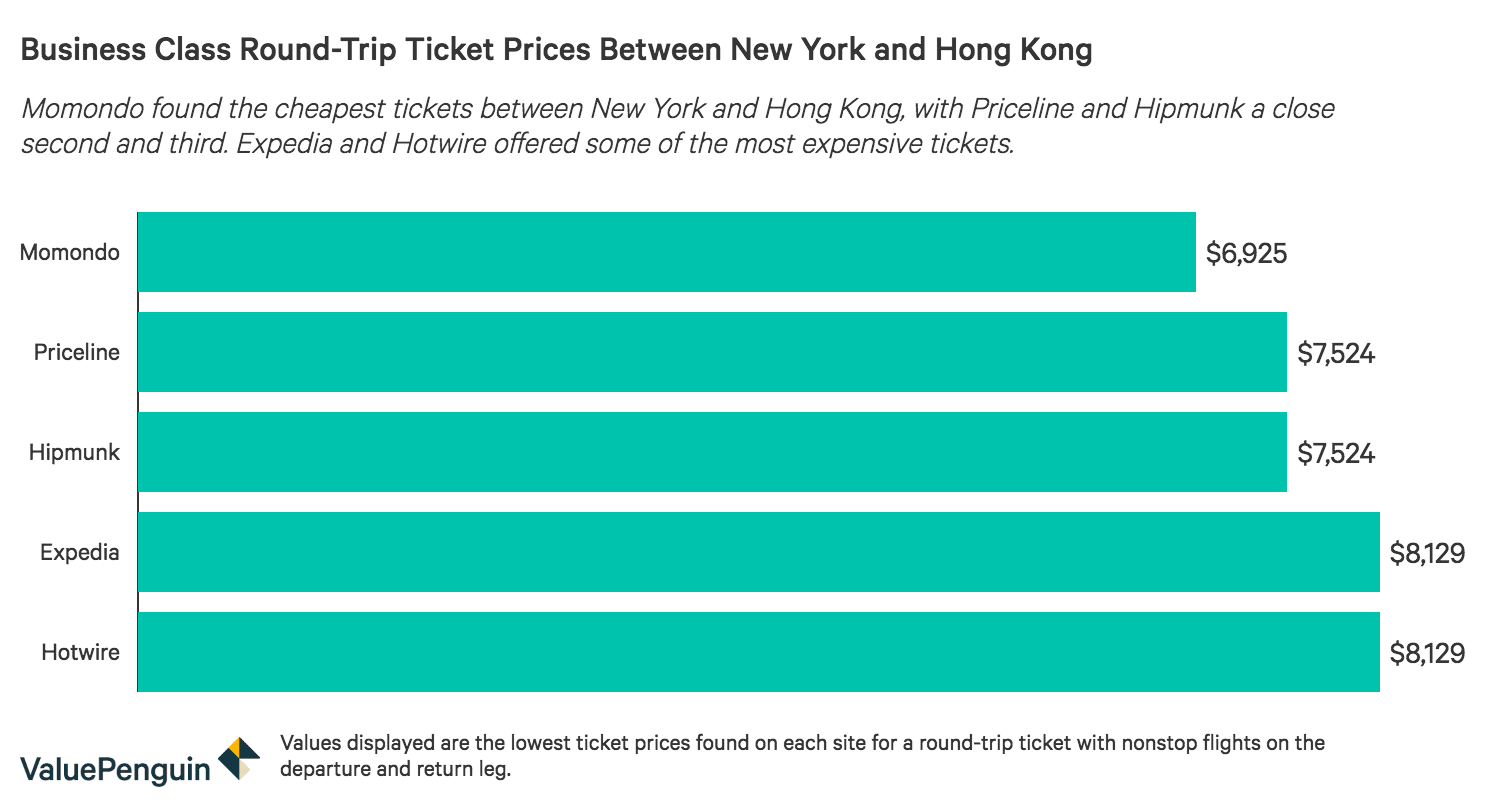 Ticket prices across five online search engines