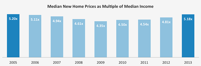 This graph shows how new home prices have been increasing relative to incomes (based on median figures) as a measure of affordability.