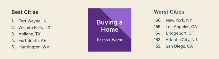 Best vs. Worst Buying a Home
