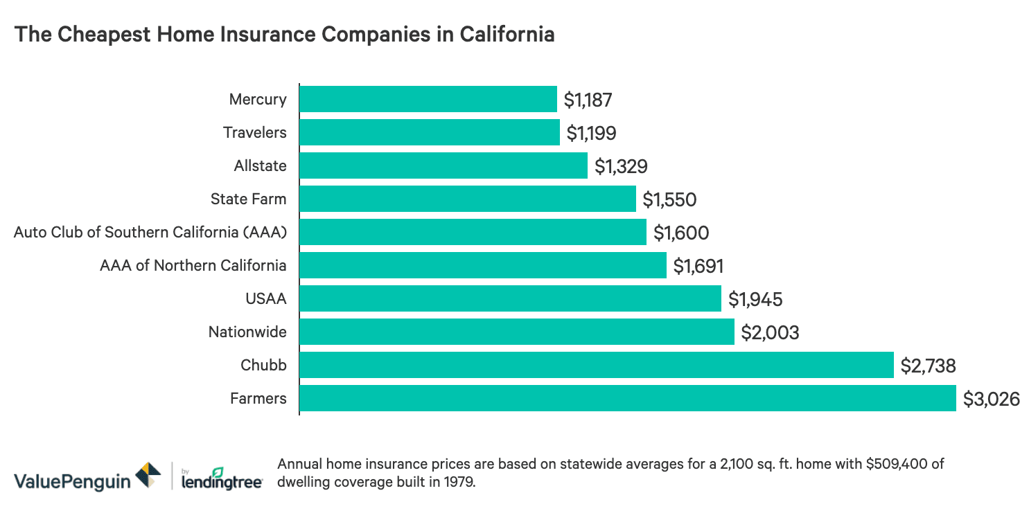 The Best And Cheapest Homeowners Insurance Companies In California