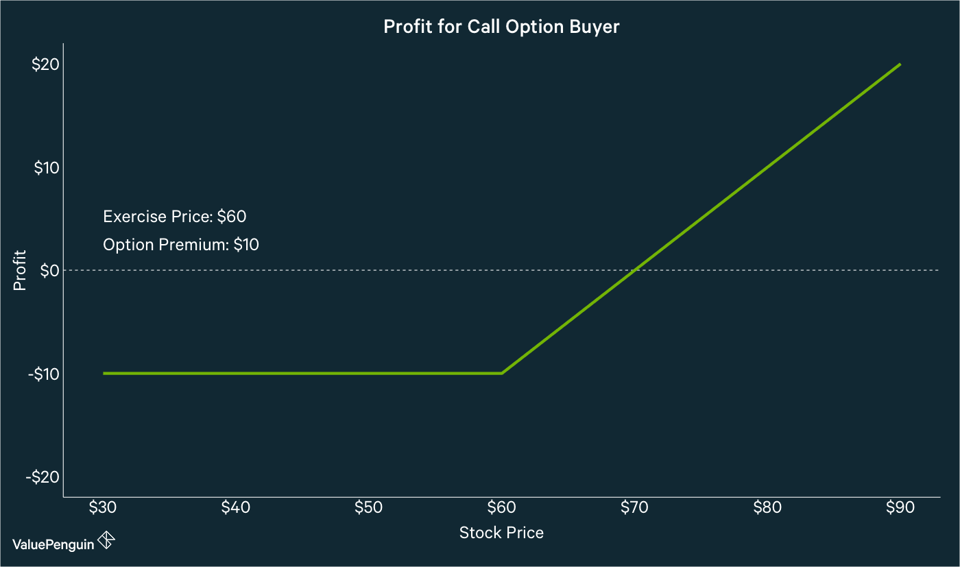 Profit for Call Option Buyer