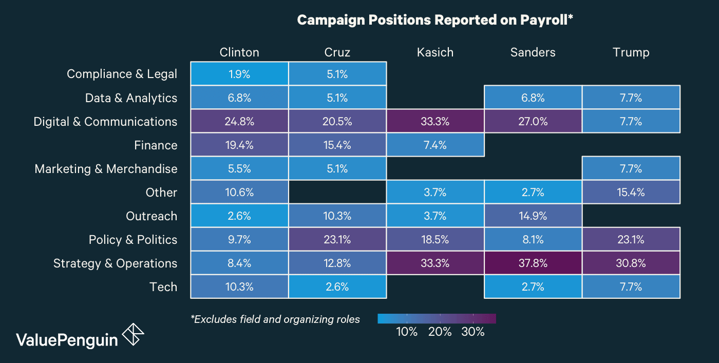 This graph shows the percentage of campaign roles in specific departments across each campaign
