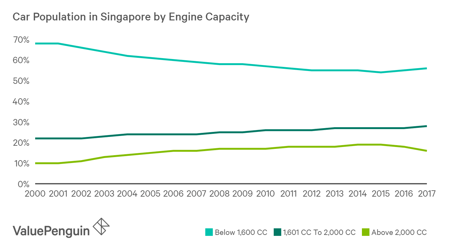 Cars with engine capacity above 2,000CC has steadily increased over the last 20 years