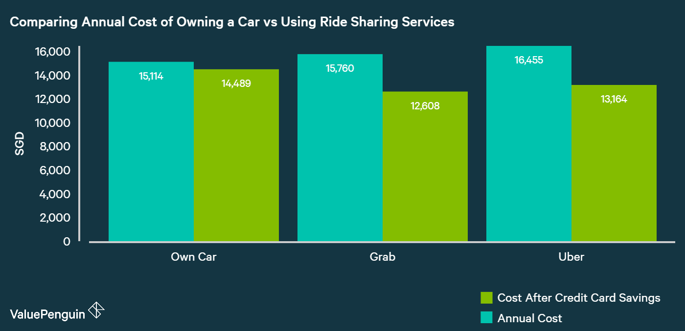 Annual cost of owning a car vs hailing a Grab ride daily