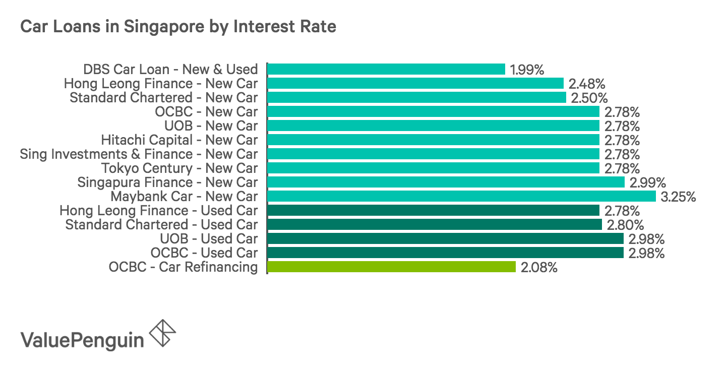 Comparing interest rates of car loans from all banks and major lenders in Singapore, categorized by loans for new cars and used cars